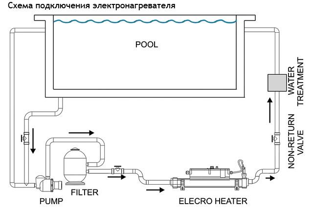 Схема подключения электронагревателя для бассейна Elecro