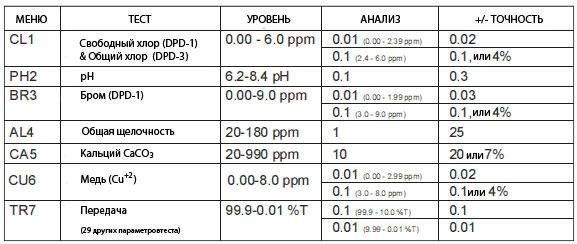 Таблица основных тестов воды.